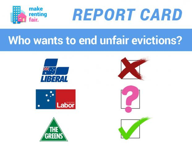 A report card asking which political parties want to end unfair evictions. A cross is placed next to the Liberal Party logo, a question mark next to the Labor party logo and a tick is next to the Greens party logo.