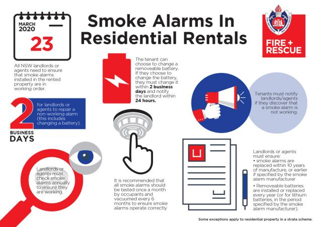 Pic setting out smoke alarm requirements