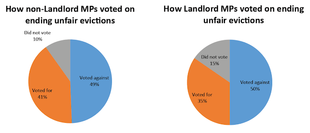How MPs voted