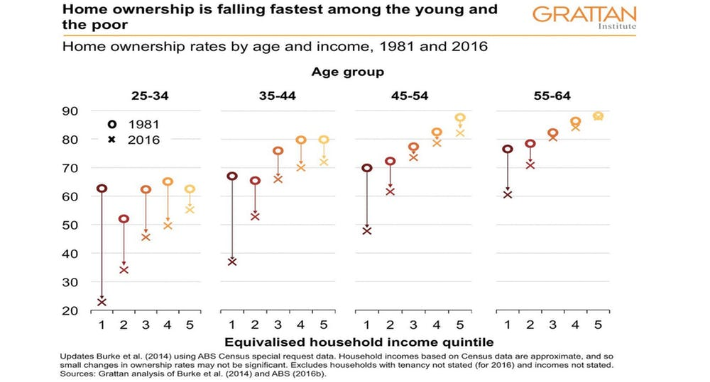 Home ownership rates by age and income, 1981 and 2016.