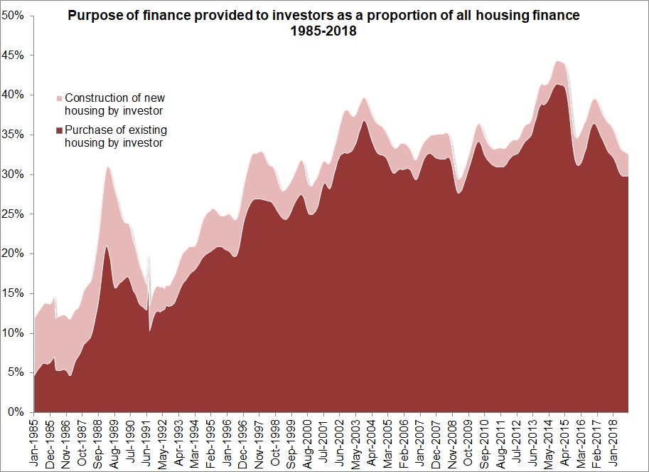 Purpose of finance provided to investors as a proportion of all housing finance