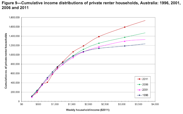 Cumulative incomes of renter households